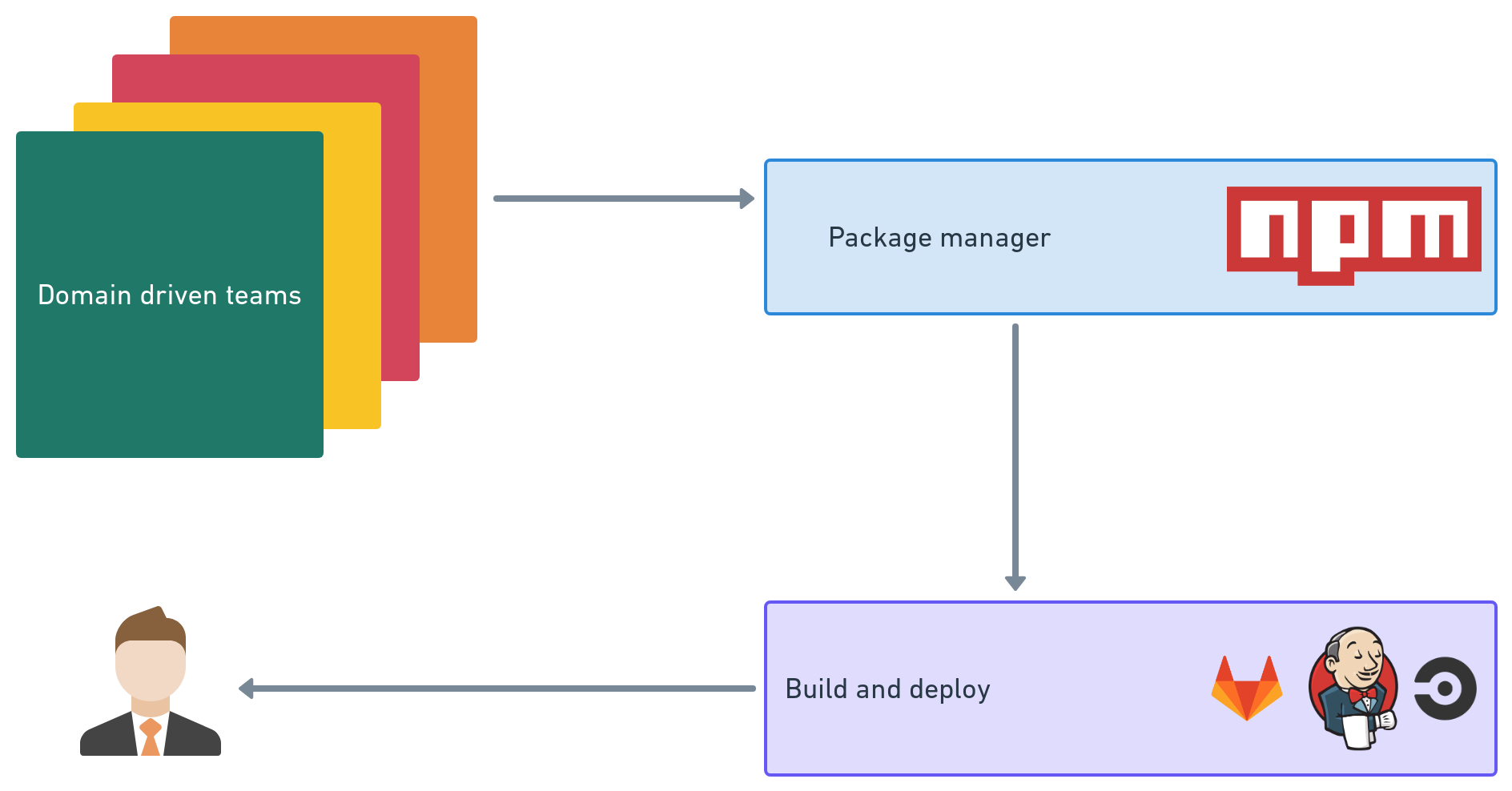 SaaS architecture - Multi NPM module approach